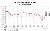 Croissance du PIB USA T4 2010 : une fin d'année correcte