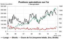 Commo Hedge Fund Watch : la spéculation sur l'or, le pétrole et l'argent (31 janvier 2011)