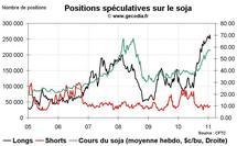 Grain Hedge Fund Watch : la spéculation sur le blé, le maïs et le soja (31 janvier 2011)