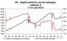 Consommation et revenus des ménages USA décembre 2010 : les ménages consomment sans revenus