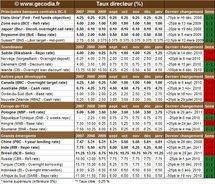 Taux Banques Centrales : les taux directeurs en janvier 2011