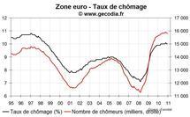 Taux de chômage zone euro décembre 2010 : pas de changement de fond