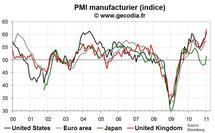 Indices PMI pour l'industrie janvier 2011 : globalement bien orientés