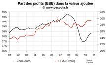 Hausse des coûts à la production : un risque inflationniste contenu