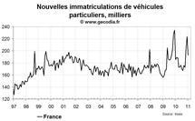 Nouvelles immatriculations en France janvier 2011 : comme attendu en nette baisse