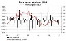 Vente au détail zone euro décembre 2010 : encore mauvais