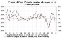 Perspectives de créations d'emploi en France : mauvaises à court terme