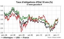 Les craintes de stagflation vont continuer à faire remonter les taux d'intérêt