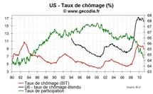 Emploi et taux de chômage USA janvier 2011 : taux de participation en chute libre
