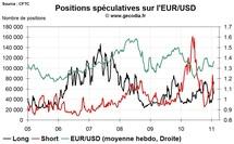 Forex Hedge Fund Watch : spéculateurs sur le marché des changes (7 février 2011)