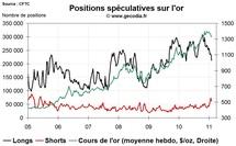 Commo Hedge Fund Watch : la spéculation sur l'or, le pétrole et l'argent (7 février 2011)