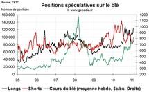 Grain Hedge Fund Watch : la spéculation sur le blé, le maïs et le soja (7 février 2011)