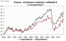 Commerce extérieur France décembre 2010 : le déficit se creuse