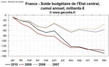 Déficit public et dette publique en France en 2010 : une année record