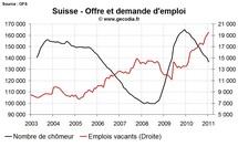 Nouvelle amélioration sur le front du chômage en Suisse