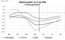 Déficit public comparé : France Allemagne Italie et Espagne fin 2010