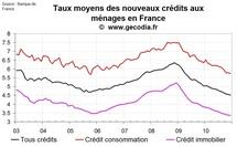 Nouveaux crédits immobiliers en France 2010 : une année de reprise en V