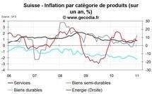 Inflation en Suisse janvier 2010 : faible
