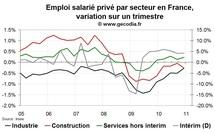 Créations d'emploi en France T4 2010 : une nouvelle fois faibles et dépendantes de l'intérim