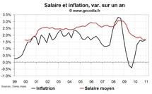 Salaire moyen en France au T4 2010 : gains de pouvoir d'achat nuls