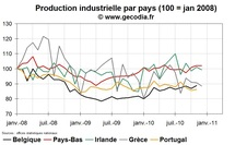Production industrielle en Europe : le grand écart entre les pays