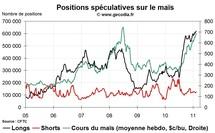 Grain Hedge Fund Watch : la spéculation sur le blé, le maïs et le soja (14 février 2011)