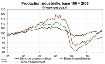 Production industrielle zone euro en 2010 : une bonne année après une récession majeure