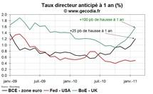 Les marchés anticipent des hausses de taux directeurs en Europe mais pas pour la Fed