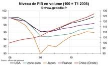 Croissance mondiale : comparaison de la reprise par zones