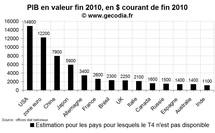 PIB en 2010 : la Chine passe devant le Japon mais reste derrière la zone euro