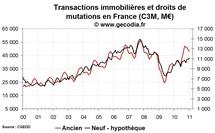 Transactions immobilières France janvier 2011 : mêmes tendances
