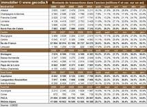 Transactions immobilières dans les régions françaises en janvier 2011