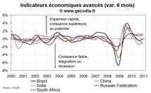 Indicateurs avancés OCDE au niveau des grandes zones : en forme en décembre 2010