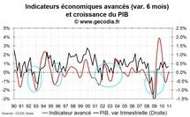 Indicateur avancé pour la France décembre 2010 : stabilité de la croissance