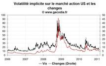 La volatilité sur les marchés financiers recule encore en février 2011