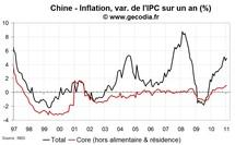 Statistiques économiques de la Chine janvier 2011 : inflation sous 5 %