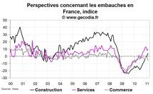 Climat des affaires France février 2011 : stable