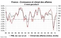 Climat des affaires en France : liens avec la croissance et l'emploi en février 2011