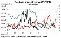 Forex Hedge Fund Watch : spéculateurs sur le marché des changes (21 février 2011)
