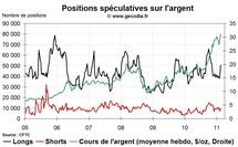 Commo Hedge Fund Watch : la spéculation sur l'or, le pétrole et l'argent (21 février 2011)