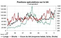 Grain Hedge Fund Watch : la spéculation sur le blé, le maïs et le soja (21 février 2011)
