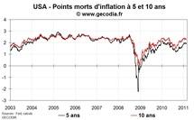 Les marchés nerveux au sujet de l'inflation en Europe