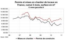 Permis de construire et mises en chantier France janvier 2011
