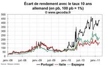 Crise de la dette en zone euro : le Portugal continue de vaciller