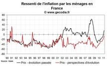 Confiance des ménages en France février 2011 : un léger mieux