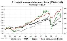 Le commerce mondial reprend sa progression en décembre 2010, surtout en Asie
