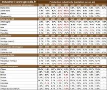 La production de l'industrie mondiale se porte bien en décembre 2010