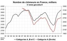 Nombre de chômeurs en France en janvier 2011 : du mieux pour les offres d'emploi
