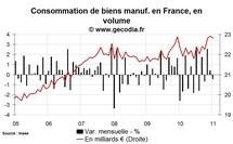 Consommation des ménages France janvier 2011 : l'automobile continue de donner le ton