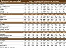 Nombre de chômeurs par région française en janvier 2011